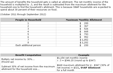 South Dakota Food Stamps Income Guidelines