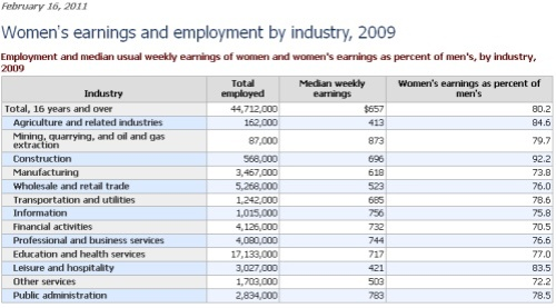 disparity of wages between men and The median salary for women working full-time is about 80% of men's that gap, put in other terms, means women are working for free 10 weeks a year.