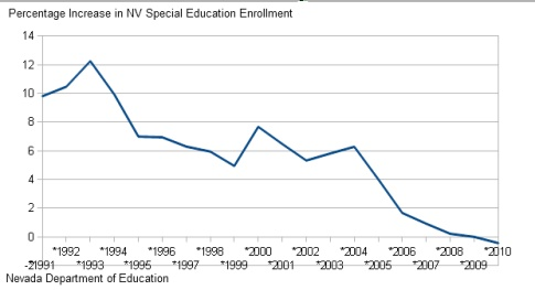 Special Education Enrollment Increases >> Oh The Horror Of Conniving Parents Desert Beacon