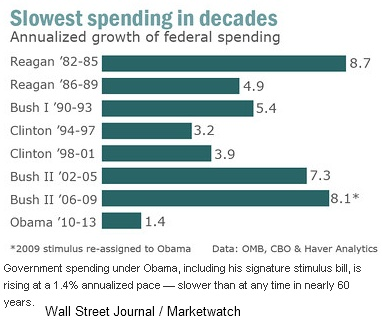 Annualized Federal Spending