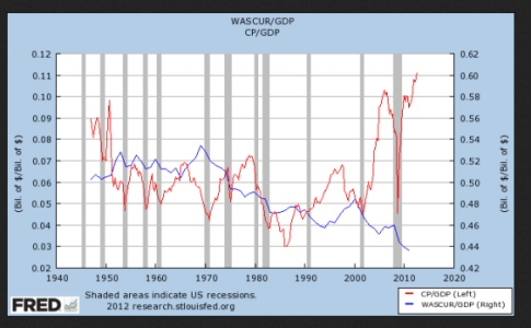 Corporate Profits Low Wages