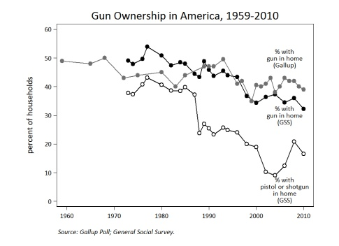 Gun Ownership Trend