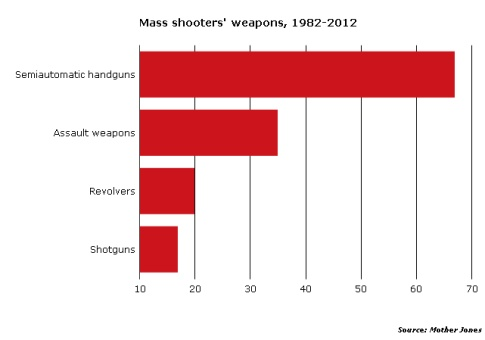 Mass Shooter Weapons