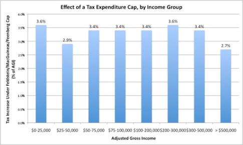 Tax Expenditure Cap