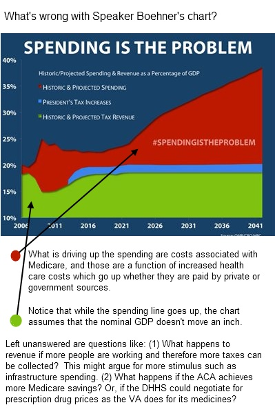 What is Wrong Boehner Chart