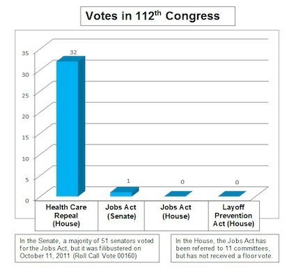112th Congress votes