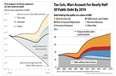 Budget Deficit Charts
