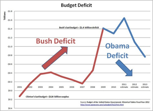 Bush Obama Deficit trends