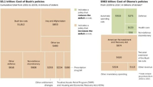 Bush Obama Spending Comparison