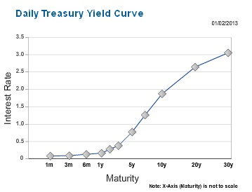 Daily Yield Curve