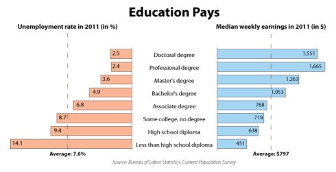 Educations Pays