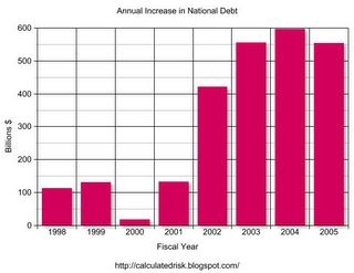 National Debt 2005