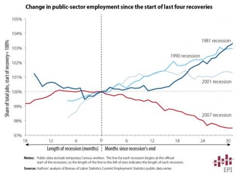 Public Sector employment chart