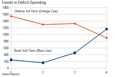 Trends Deficit Spending