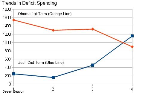 Trends Deficit Spending