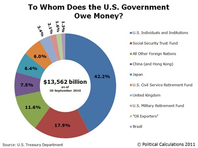 Who owns US debt