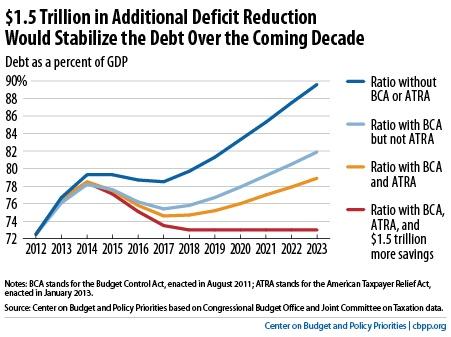 Debt stabilization