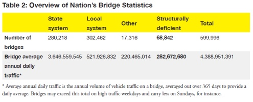 Deficient Bridges