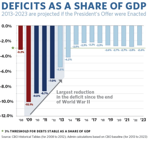Deficit Share GCP