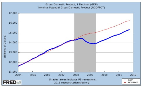 GDP Chart to 2012