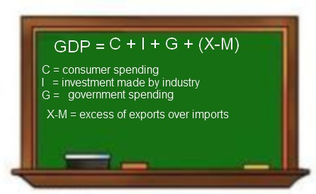 gdp formula - photo #25
