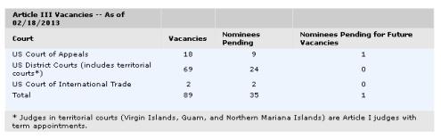 Judicial Vacancies 2013