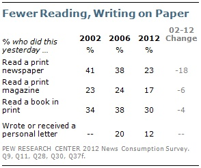 Newpaper readership