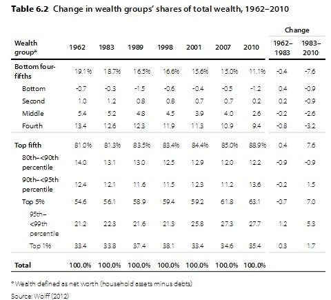Change in Wealth