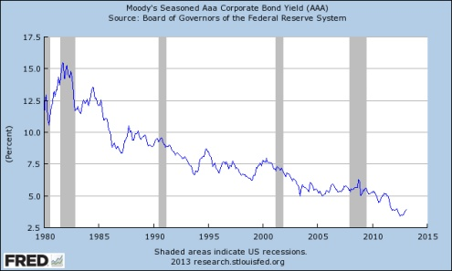 Corporate Bond Yields