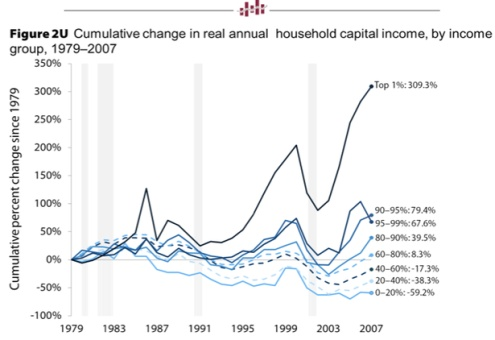 cumulative change real annual income
