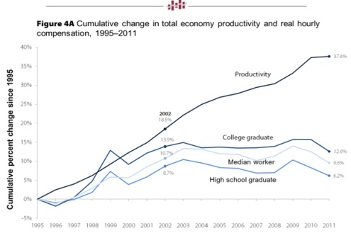 Cumulative change total economy
