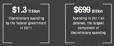 Defense Spending Discretionary