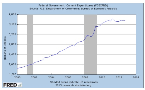Federal General Expenditures 2000-2014