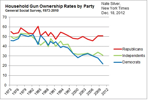 gun trends party