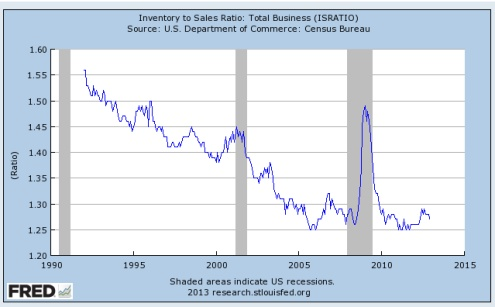 Inventory to sales ratios