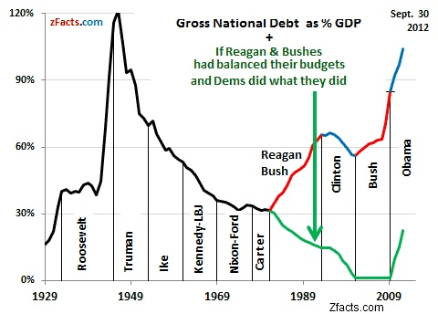 National debt by administration