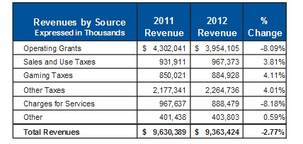 Nevada Revenue 2012 chart