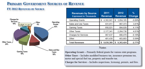 Nevada Revenue 2012