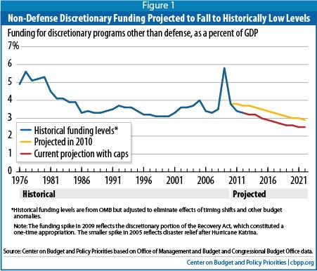 Non defense discretionary spending trends