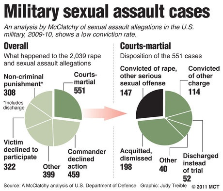 Military Sexual Assault Cases