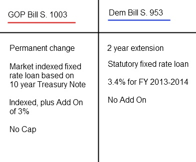 Student Loan bill comparison