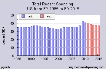 Federal Spending 2