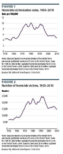 Homicide Rate Trends