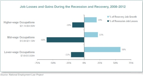 Job losses by segment