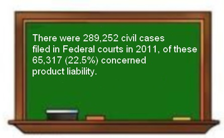 Product Liability Cases 2011