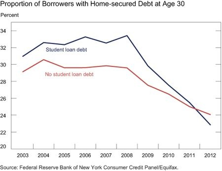Student Loan Debt Home Mortgages