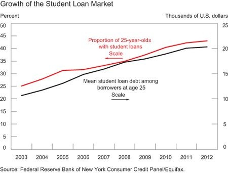 Student Loan market increases