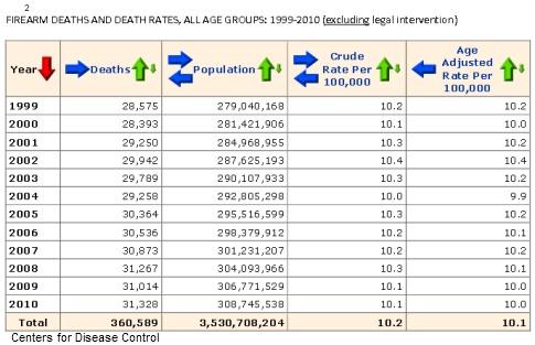 Gun death chart