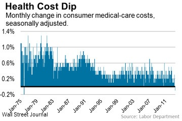Health Care Costs Decline
