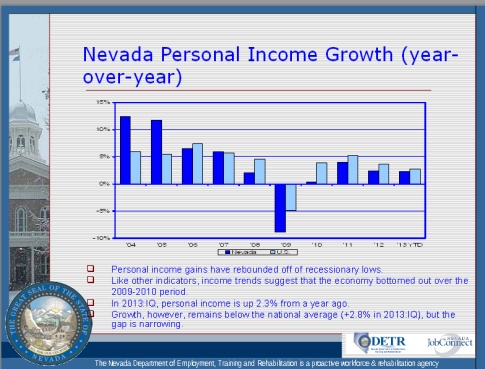 Nevada Person Income Growth